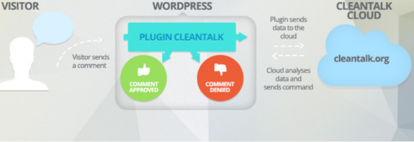 Best WordPress Antispam Plugins